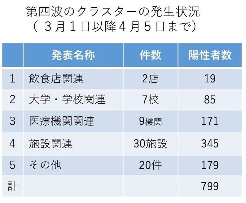 大阪 クラスター別 陽性者