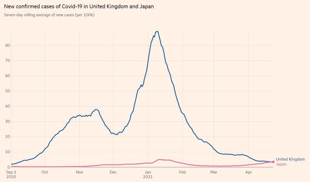 日本 イギリス 陽性者