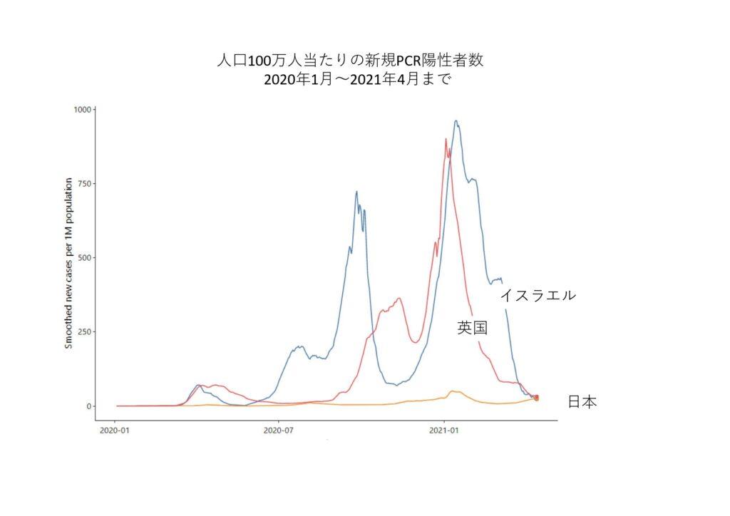 イスラエル イギリス 日本 コロナ 陽性者数