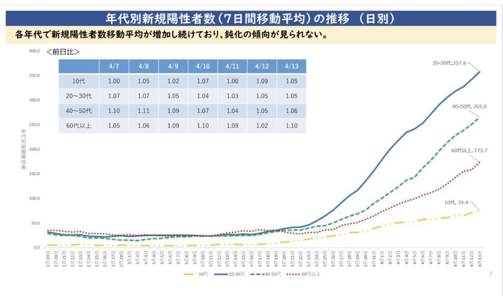 日本 コロナ 年代別新規陽性者数