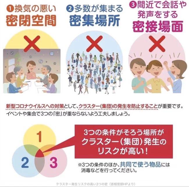 日本 三密 条件