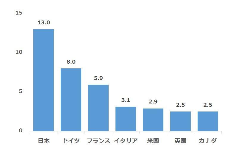 日本 イギリス 病床数