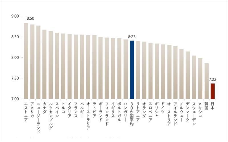 日本人 世界 睡眠時間 短い