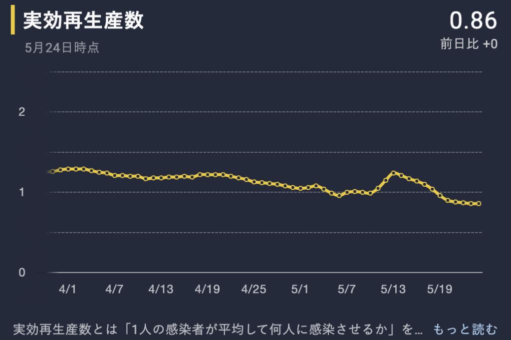 日本 実効再生産数