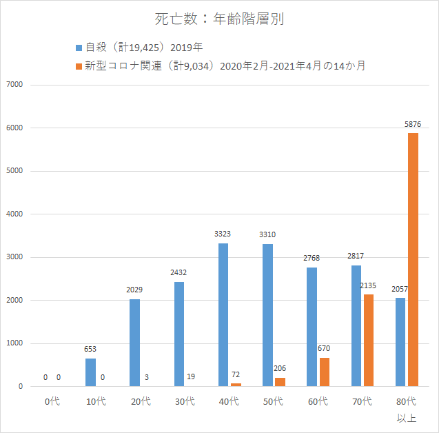 コロナ 日本 自殺者数