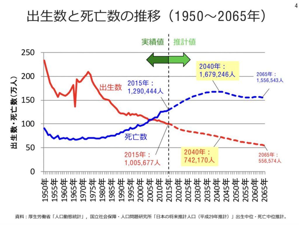 日本 出生数