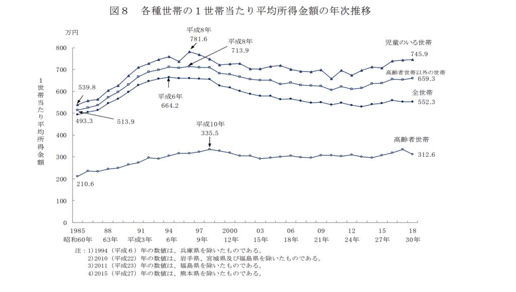 日本 平均所得