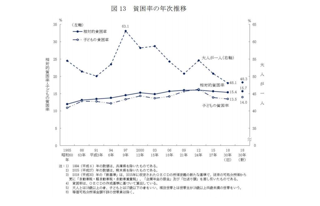 日本 貧困率