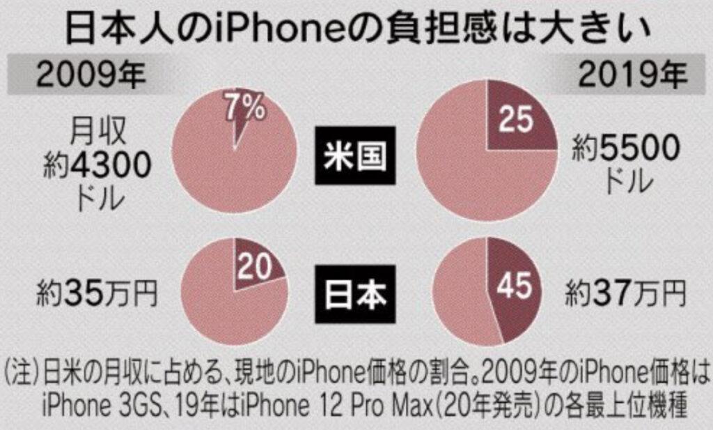 日本 グローバル価格