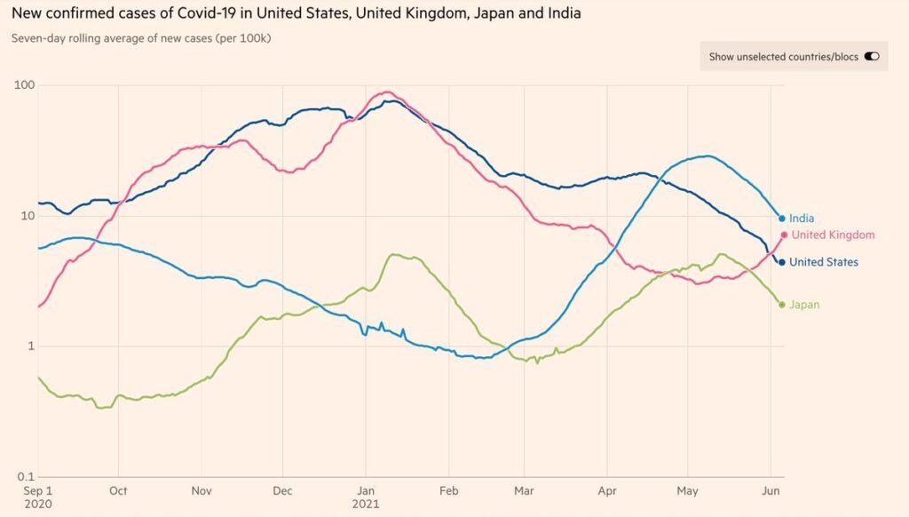 イギリス インド 陽性数