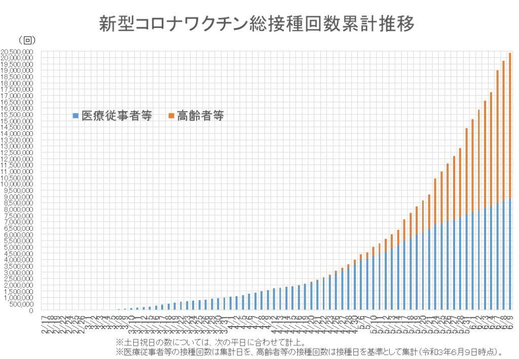ワクチン 総接種回数 2000万回