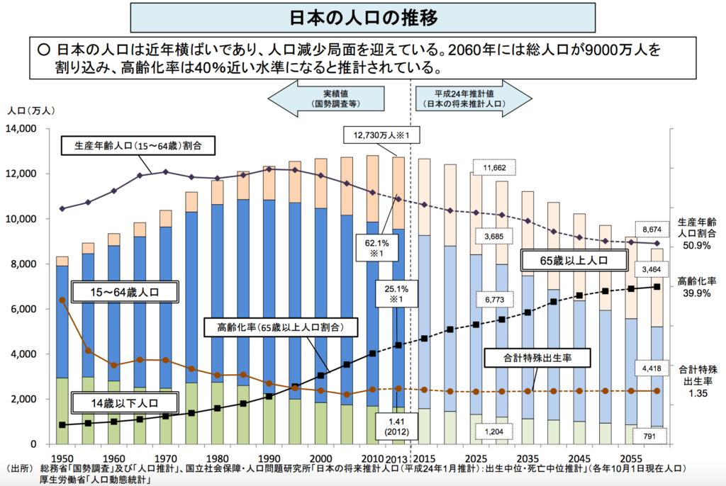 日本 人口 推移