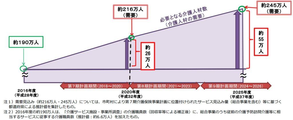 介護 日本 人数