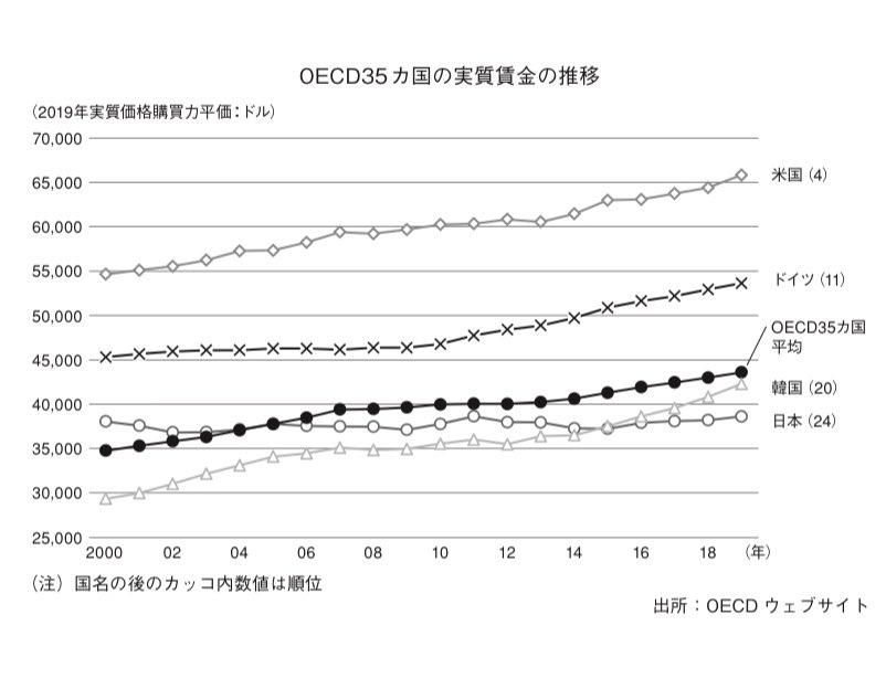 なぜ日本は給料が上がらないのか