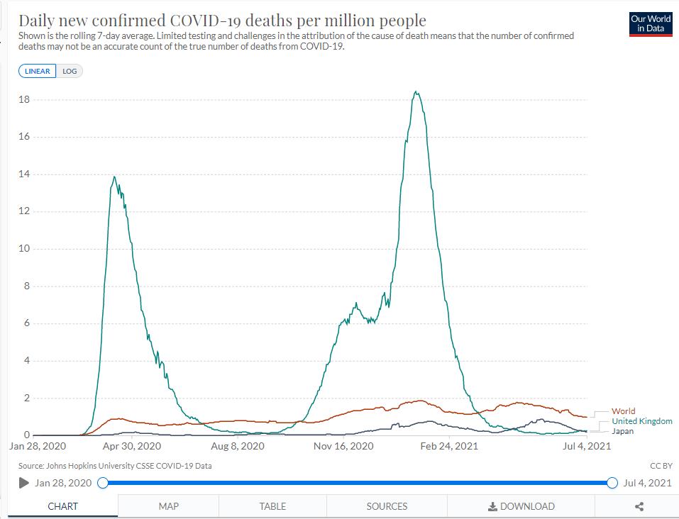 イギリス、日本、世界の死亡者数のデータ